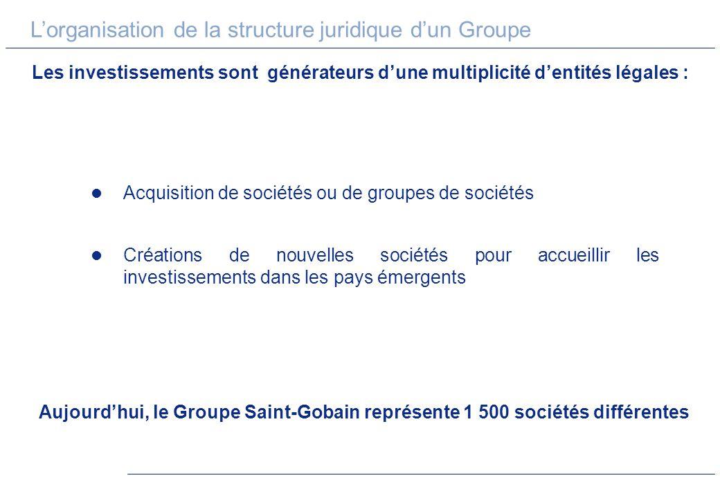 Lorganisation de la structure juridique dun Groupe Les investissements sont générateurs dune multiplicité dentités légales : Acquisition de sociétés o