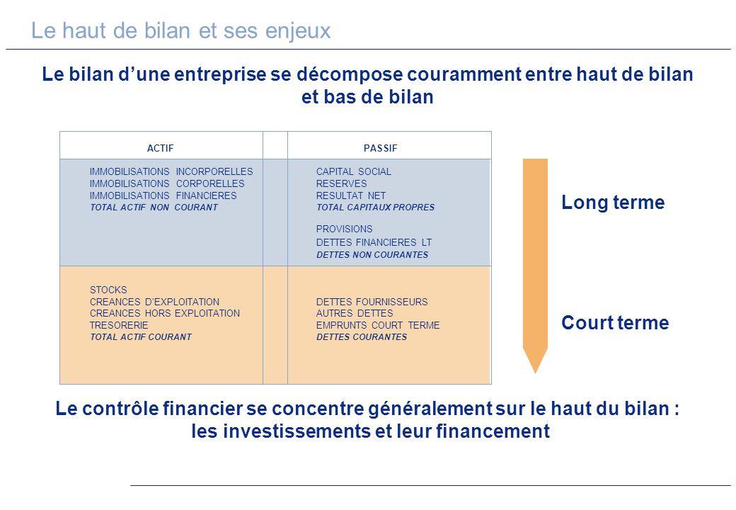 Le haut du bilan est représentatif des investissements réalisés par lentreprise et de ses choix en termes de financement IMMOBILISATIONS INCORPORELLES CAPITAL SOCIAL IMMOBILISATIONS CORPORELLES RESERVES IMMOBILISATIONS FINANCIERES RESULTAT NET TOTAL ACTIF IMMOBILISE TOTAL CAPITAUX PROPRES PROVISIONS DETTES FINANCIERES LT DETTES NON COURANTES ACTIFPASSIF Le haut de bilan et ses enjeux Le rôle du contrôleur financier est de juger de la pertinence des choix dinvestissements et des solutions proposées pour leur financement FinancementInvestissements Investissements industriels Acquisitions de sociétés Acquisitions de marque / Goodwill R&D (brevets) Appel aux actionnaires Recours à lendettement