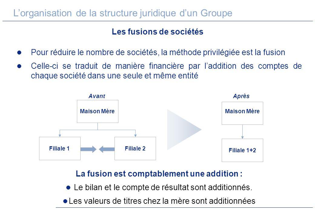 Lorganisation de la structure juridique dun Groupe Les fusions de sociétés Pour réduire le nombre de sociétés, la méthode privilégiée est la fusion Ce