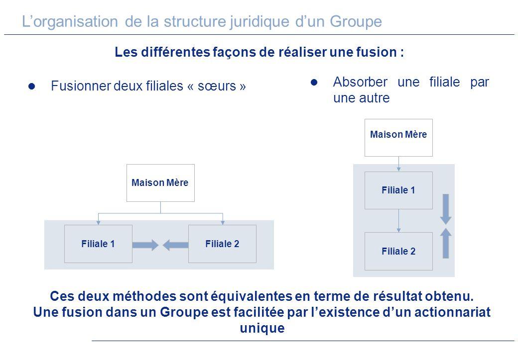 Lorganisation de la structure juridique dun Groupe Les différentes façons de réaliser une fusion : Fusionner deux filiales « sœurs » Ces deux méthodes