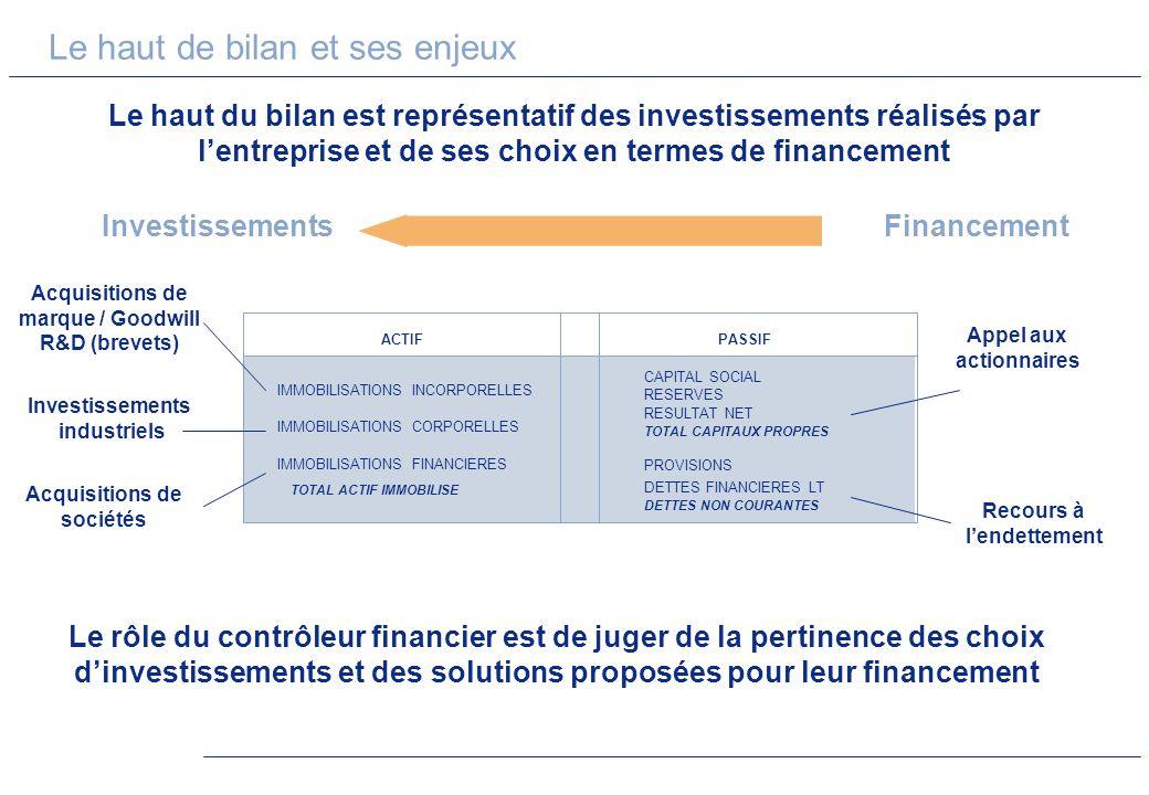 Le haut du bilan est représentatif des investissements réalisés par lentreprise et de ses choix en termes de financement IMMOBILISATIONS INCORPORELLES