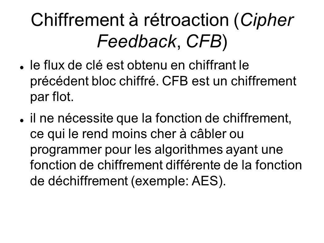 Chiffrement à rétroaction (Cipher Feedback, CFB) le flux de clé est obtenu en chiffrant le précédent bloc chiffré. CFB est un chiffrement par flot. il