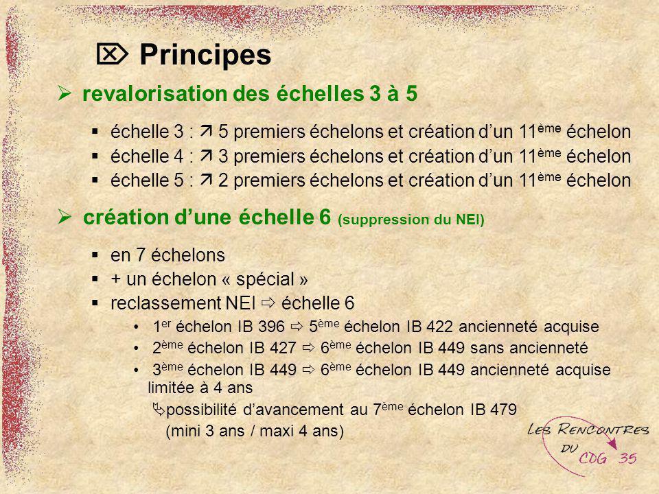 revalorisation des échelles 3 à 5 échelle 3 : 5 premiers échelons et création dun 11 ème échelon échelle 4 : 3 premiers échelons et création dun 11 èm