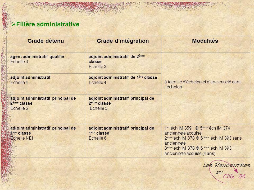 Filière administrative Grade détenuGrade dintégrationModalités agent administratif qualifié Echelle 3 adjoint administratif de 2 ème classe Echelle 3