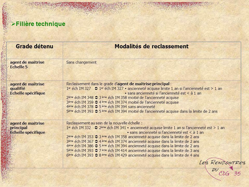 Grade détenuModalités de reclassement agent de maîtrise Echelle 5 Sans changement agent de maîtrise qualifié Echelle spécifique Reclassement dans le g