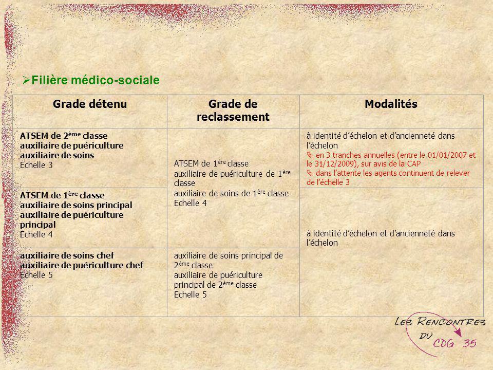 Filière médico-sociale Grade détenuGrade de reclassement Modalités ATSEM de 2 ème classe auxiliaire de puériculture auxiliaire de soins Echelle 3 ATSE