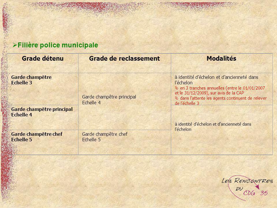 Filière police municipale Grade détenuGrade de reclassementModalités Garde champêtre Echelle 3 Garde champêtre principal Echelle 4 à identité déchelon