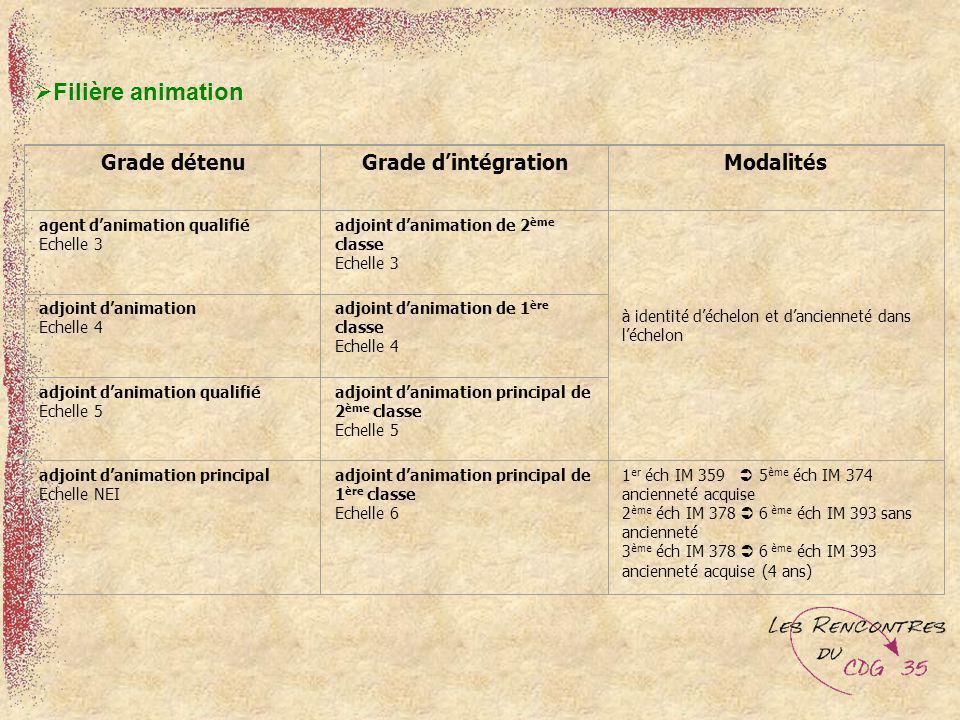 Filière animation Grade détenuGrade dintégrationModalités agent danimation qualifié Echelle 3 adjoint danimation de 2 ème classe Echelle 3 à identité
