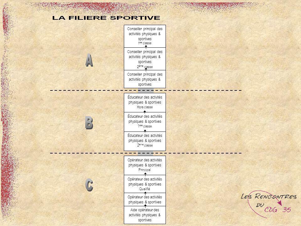 Conseiller principal des activités physiques & sportives 1 ère classe Conseiller principal des activités physiques & sportives 2 ème classe Conseiller