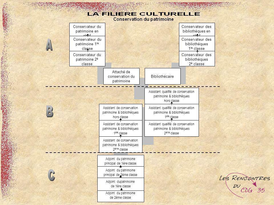 Conservateur du patrimoine en chef Conservateur du patrimoine 1 re classe Conservateur du patrimoine 2 è classe Conservateur des bibliothèques en chef
