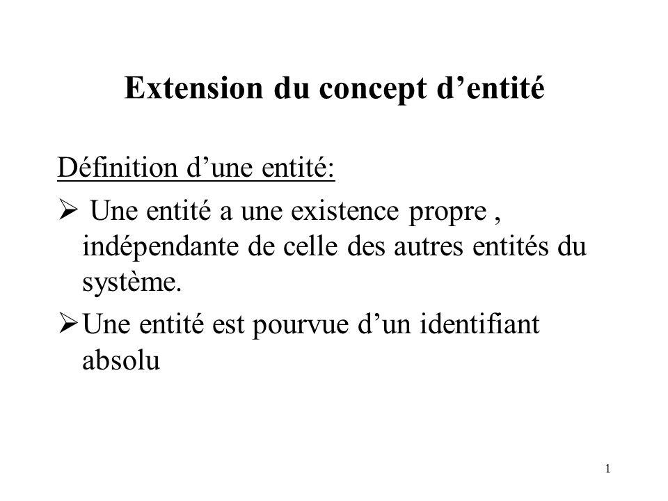 1 Extension du concept dentité Définition dune entité: Une entité a une existence propre, indépendante de celle des autres entités du système. Une ent