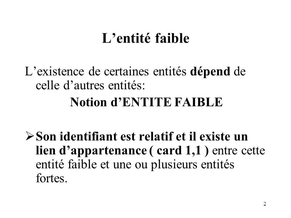 2 Lentité faible Lexistence de certaines entités dépend de celle dautres entités: Notion dENTITE FAIBLE Son identifiant est relatif et il existe un li