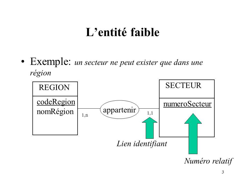 3 Lentité faible Exemple: un secteur ne peut exister que dans une région REGION codeRegion nomRégion SECTEUR numeroSecteur appartenir 1,1 1,n Numéro r