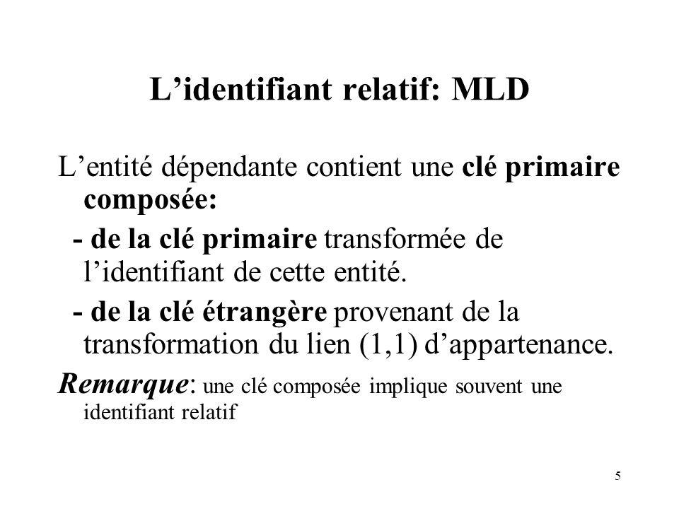 5 Lidentifiant relatif: MLD Lentité dépendante contient une clé primaire composée: - de la clé primaire transformée de lidentifiant de cette entité.