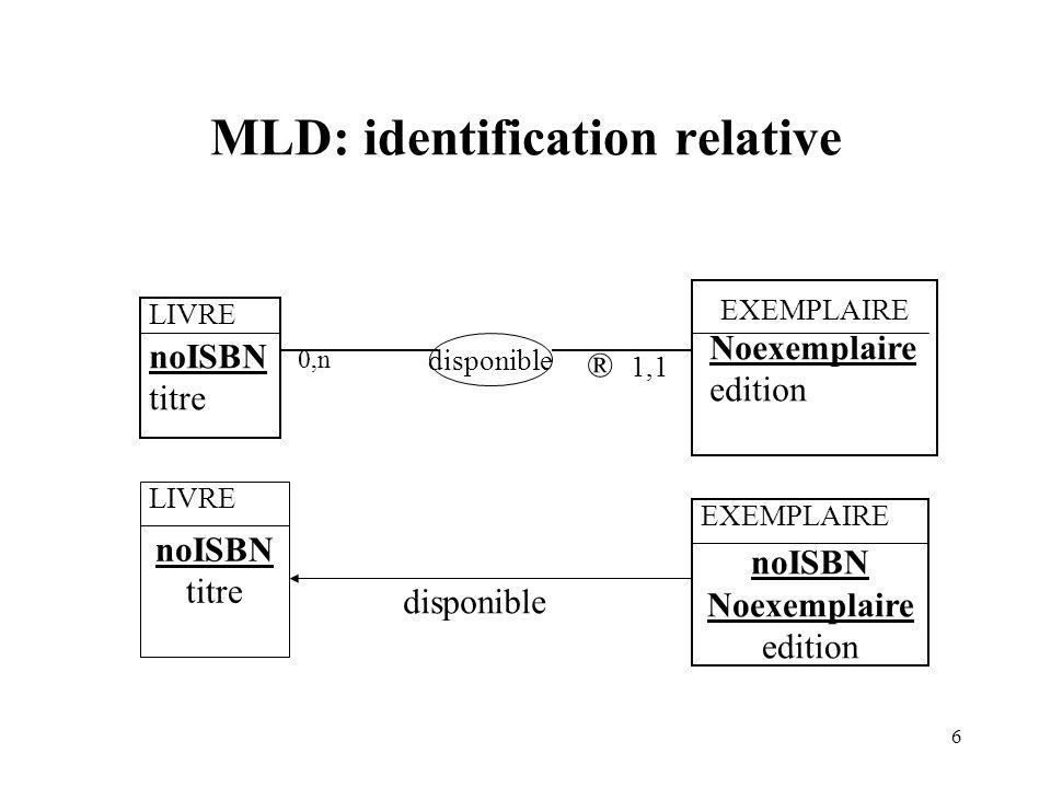 6 MLD: identification relative LIVRE noISBN titre EXEMPLAIRE Noexemplaire edition disponible noISBN titre LIVRE 0,n 1,1 noISBN Noexemplaire edition EX