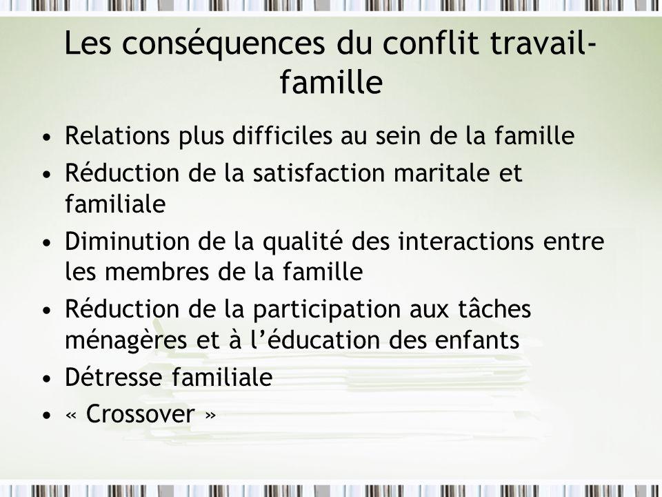 Les conséquences du conflit travail- famille Relations plus difficiles au sein de la famille Réduction de la satisfaction maritale et familiale Diminu