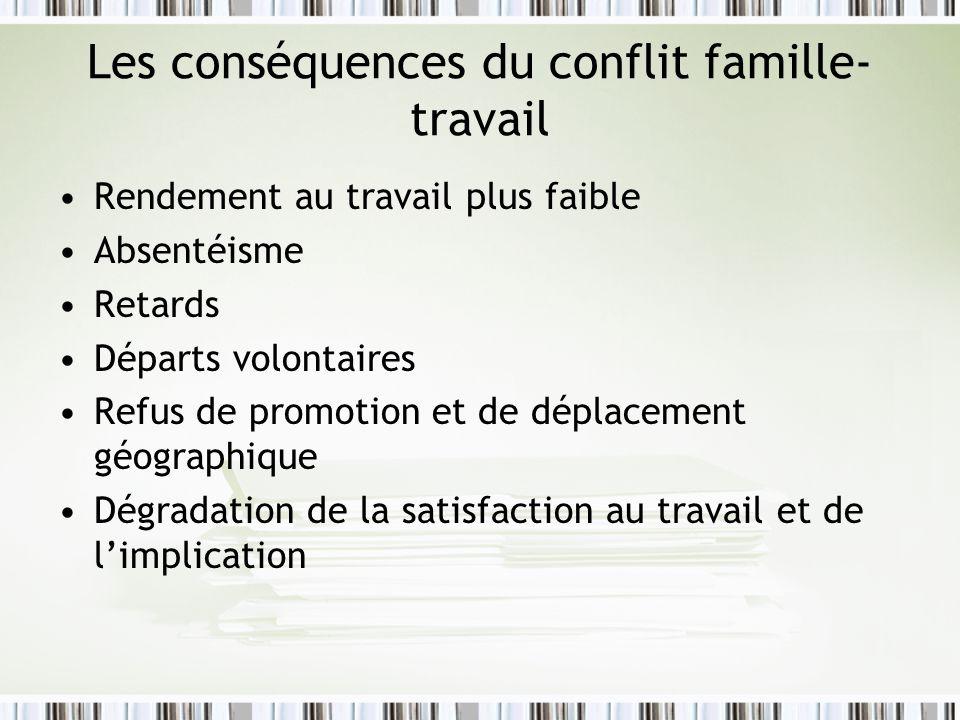 Les conséquences du conflit famille- travail Rendement au travail plus faible Absentéisme Retards Départs volontaires Refus de promotion et de déplace