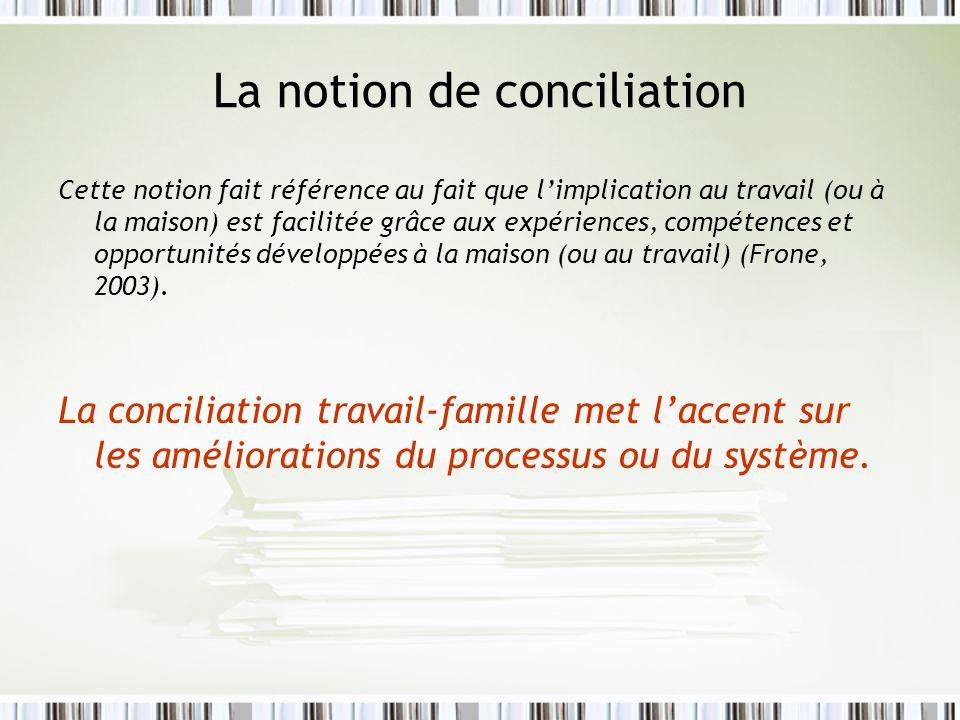 La notion de conciliation Cette notion fait référence au fait que limplication au travail (ou à la maison) est facilitée grâce aux expériences, compét