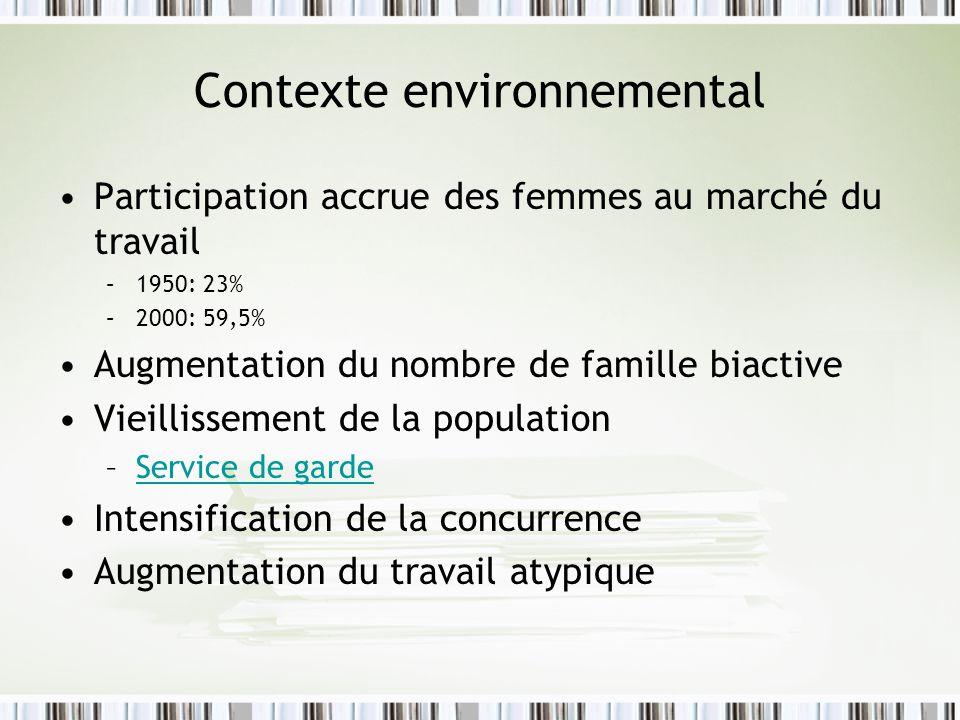 Contexte environnemental Participation accrue des femmes au marché du travail –1950: 23% –2000: 59,5% Augmentation du nombre de famille biactive Vieil