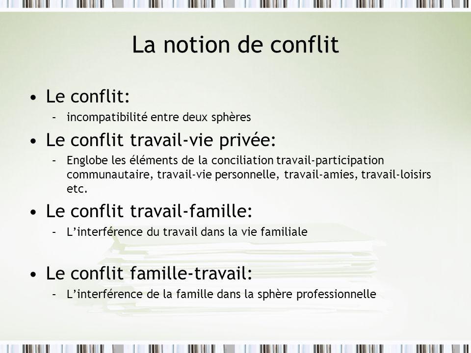 La notion de conflit (suite) Le conflit travail-famille est un conflit de rôle qui apparaît lorsque les pressions du milieu de travail sont incompatibles avec les pressions du milieu familial (Greenhaus et Beutel, 1985).