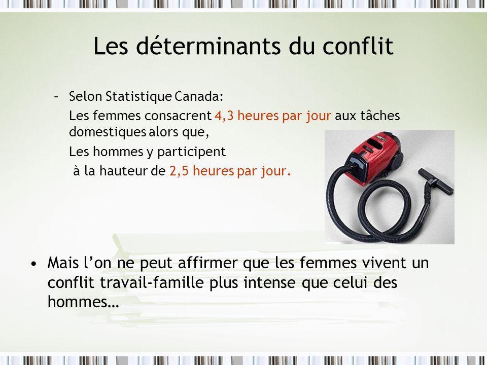 Les déterminants du conflit –Selon Statistique Canada: Les femmes consacrent 4,3 heures par jour aux tâches domestiques alors que, Les hommes y partic