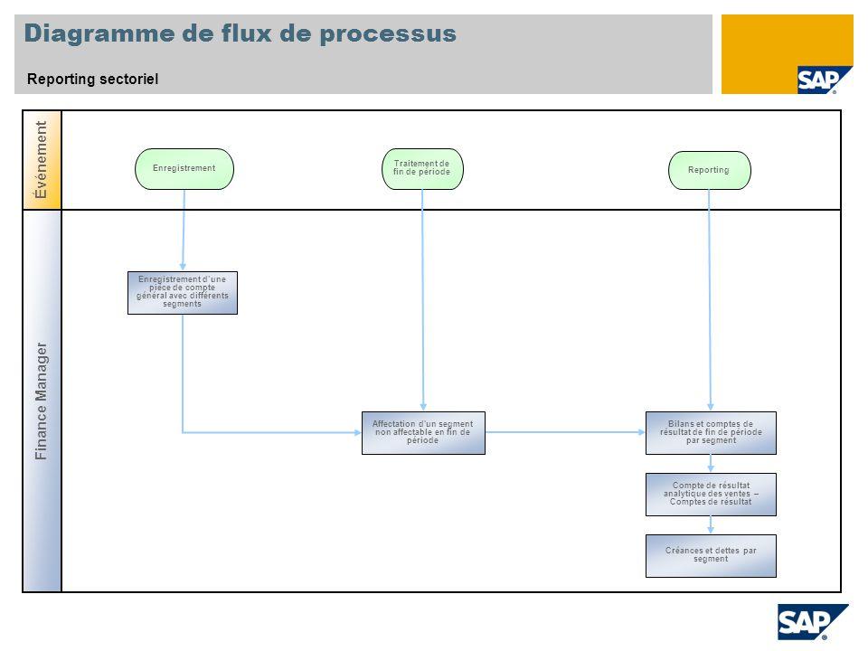 Diagramme de flux de processus Reporting sectoriel Événement Enregistrement Traitement de fin de période Finance Manager Bilans et comptes de résultat
