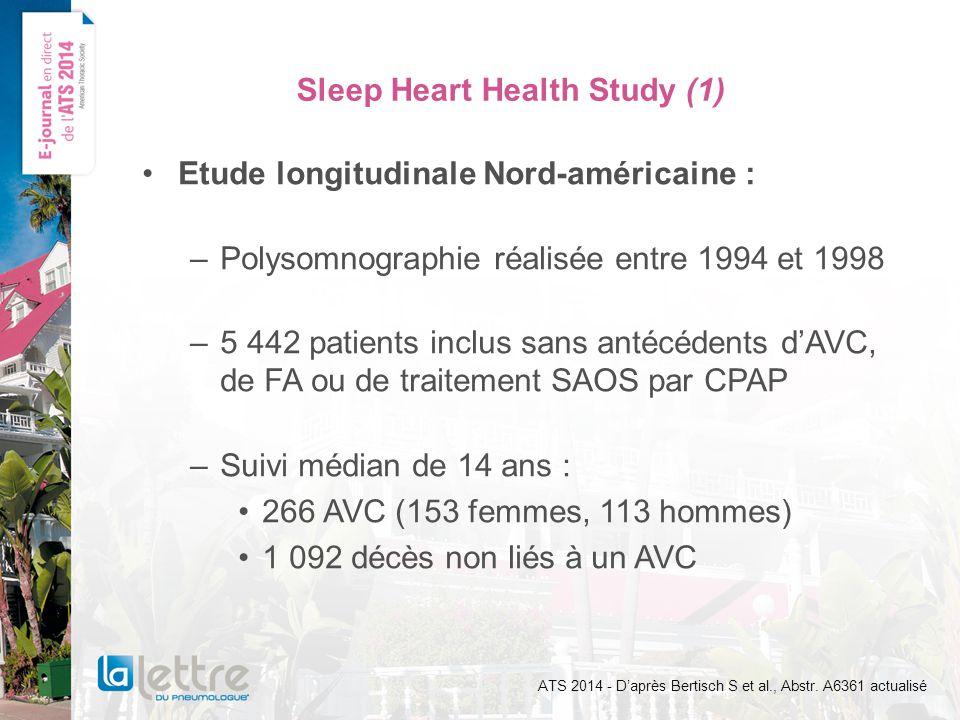 Sleep Heart Health Study (1) Etude longitudinale Nord-américaine : –Polysomnographie réalisée entre 1994 et 1998 –5 442 patients inclus sans antécédents dAVC, de FA ou de traitement SAOS par CPAP –Suivi médian de 14 ans : 266 AVC (153 femmes, 113 hommes) 1 092 décès non liés à un AVC ATS 2014 - Daprès Bertisch S et al., Abstr.