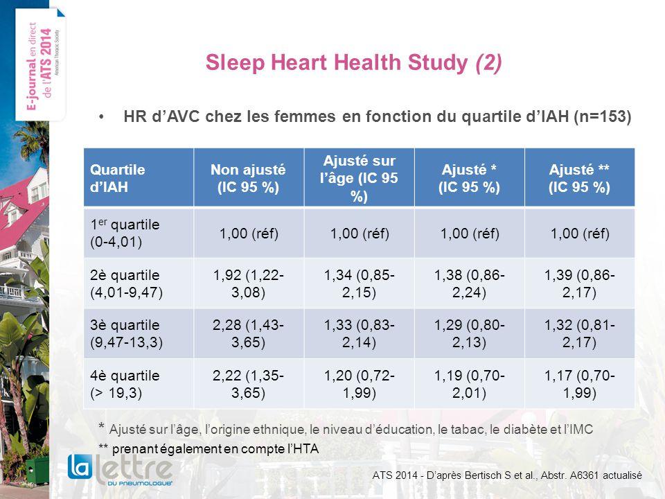 Sleep Heart Health Study (2) HR dAVC chez les femmes en fonction du quartile dIAH (n=153) * Ajusté sur lâge, lorigine ethnique, le niveau déducation, le tabac, le diabète et lIMC ** prenant également en compte lHTA ATS 2014 - Daprès Bertisch S et al., Abstr.