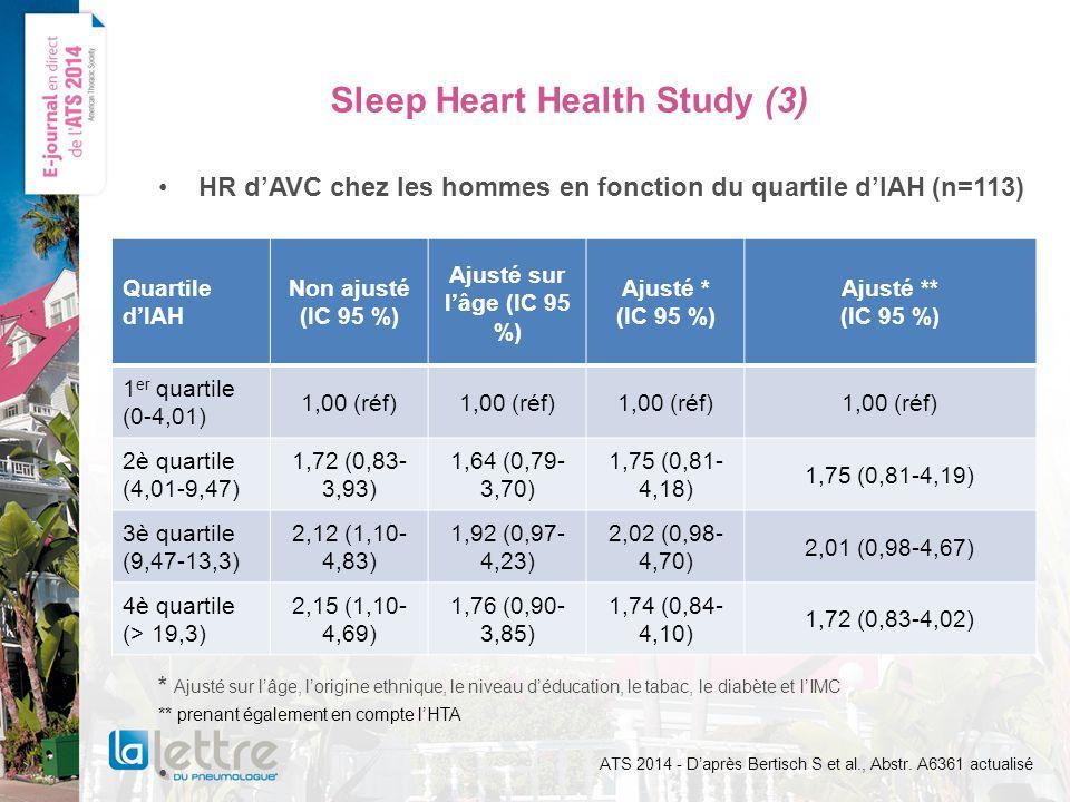 Sleep Heart Health Study (3) HR dAVC chez les hommes en fonction du quartile dIAH (n=113) * Ajusté sur lâge, lorigine ethnique, le niveau déducation, le tabac, le diabète et lIMC ** prenant également en compte lHTA ATS 2014 - Daprès Bertisch S et al., Abstr.