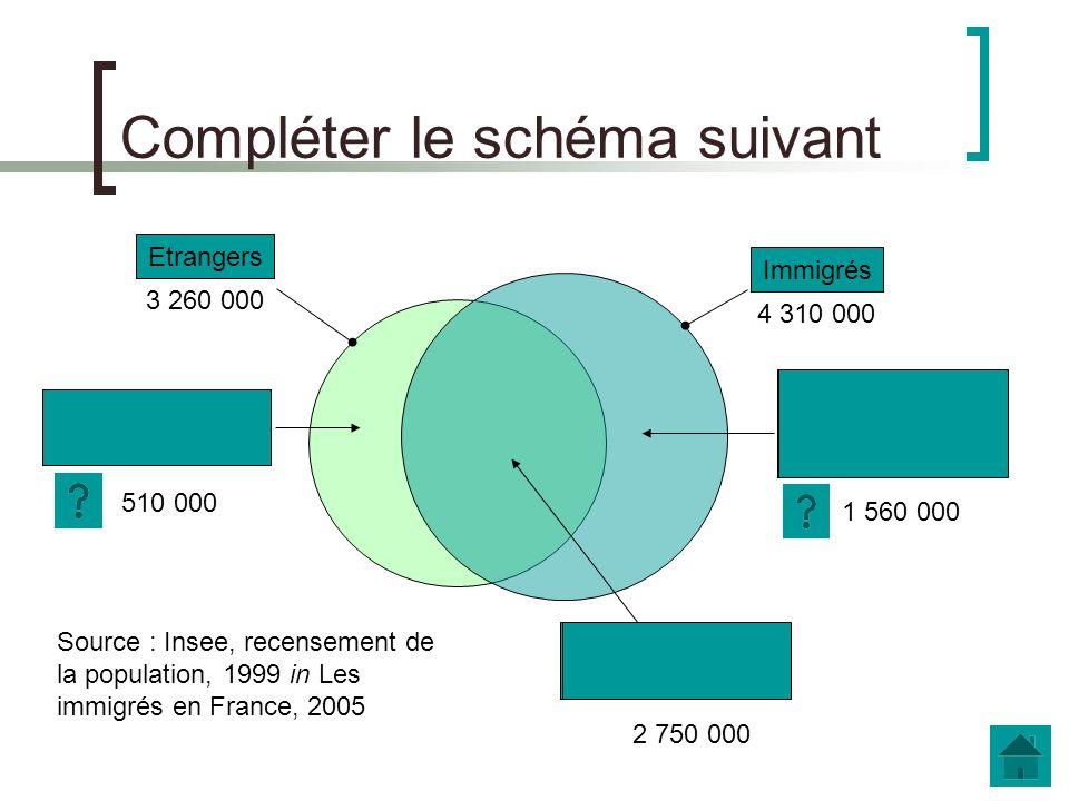 a. Français, étranger, immigré Daprès le document INSEE : document INSEE : Quest-ce qui différencie les catégories d«étranger» et d«immigré» ?
