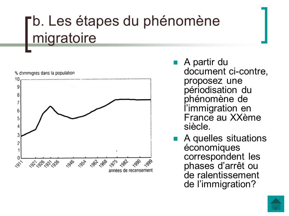 Étrangers nés en France Compléter le schéma suivant Immigrés 4 310 000 Etrangers 3 260 000 510 000 Etrangers nés à létranger 2 750 000 Français par acquisition nés à létranger 1 560 000 Source : Insee, recensement de la population, 1999 in Les immigrés en France, 2005