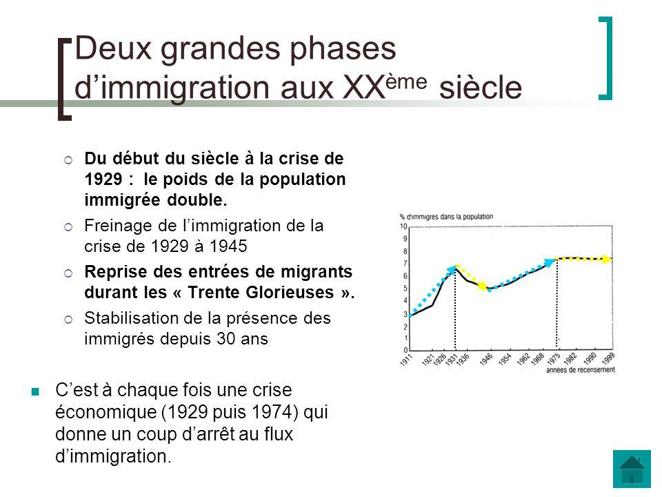 b. Les étapes du phénomène migratoire A partir du document ci-contre, proposez une périodisation du phénomène de limmigration en France au XXème siècl