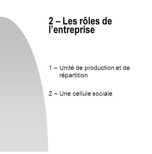 1 – Unité de production et de répartition 2 – Une cellule sociale 2 – Les rôles de lentreprise