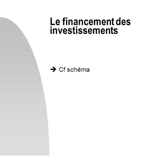 Cf schéma Le financement des investissements