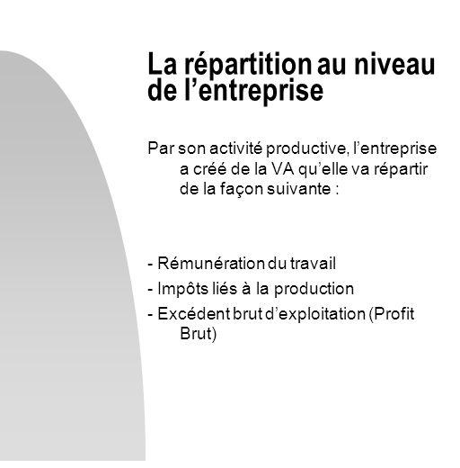 La répartition au niveau de lentreprise Par son activité productive, lentreprise a créé de la VA quelle va répartir de la façon suivante : - Rémunérat