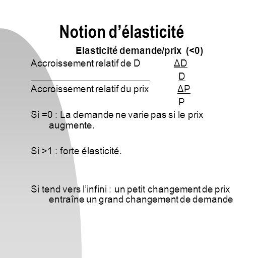 Elasticité demande/prix (<0) Accroissement relatif de D ΔD D Accroissement relatif du prix ΔP P Si =0 : La demande ne varie pas si le prix augmente. S