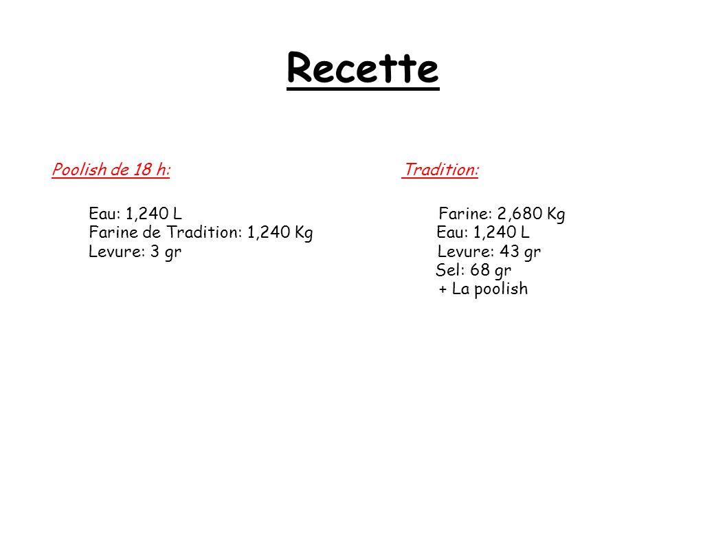 Recette Poolish de 18 h: Tradition: Eau: 1,240 L Farine: 2,680 Kg Farine de Tradition: 1,240 Kg Eau: 1,240 L Levure: 3 gr Levure: 43 gr Sel: 68 gr + L