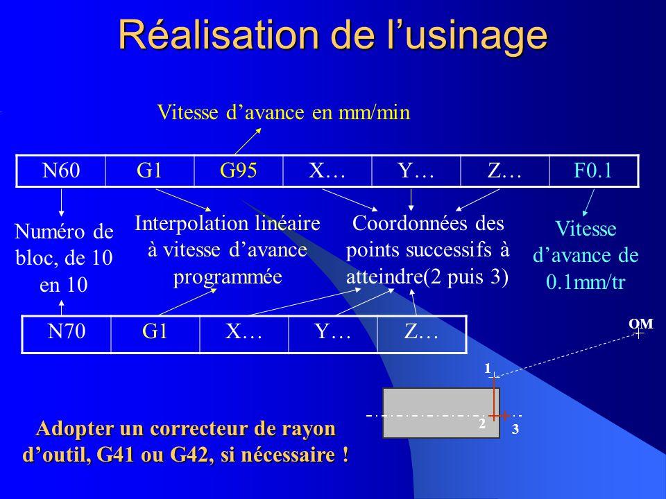 Réalisation de lusinage 1 OM N60G1G95X…Y…Z…F0.1 2 3 N70G1X…Y…Z… Vitesse davance en mm/min Numéro de bloc, de 10 en 10 Interpolation linéaire à vitesse