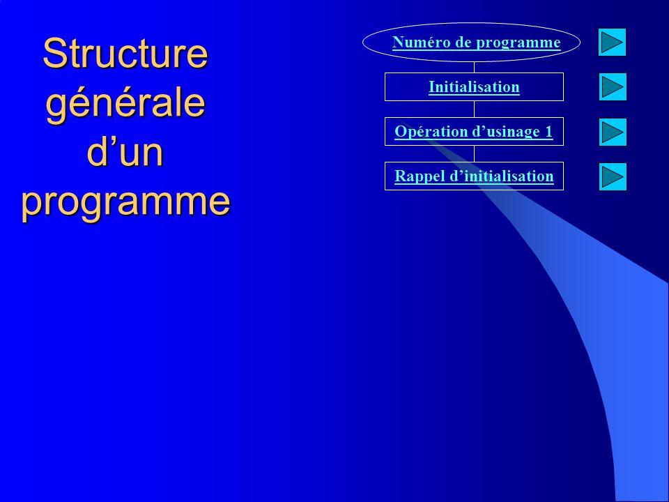 Structure générale dun programme Numéro de programme Initialisation Opération dusinage 1 Rappel dinitialisation