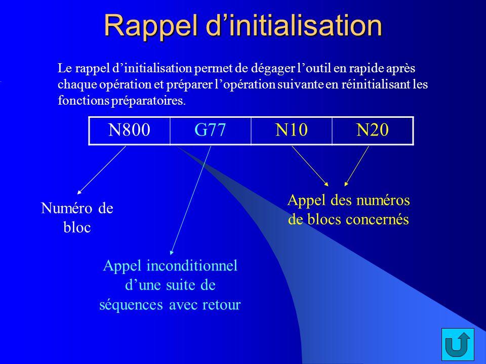 Le rappel dinitialisation permet de dégager loutil en rapide après chaque opération et préparer lopération suivante en réinitialisant les fonctions pr