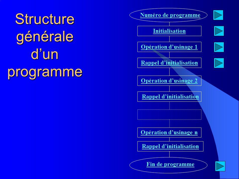 Structure générale dun programme Numéro de programme Initialisation Opération dusinage 1 Opération dusinage 2 Rappel dinitialisation Fin de programme