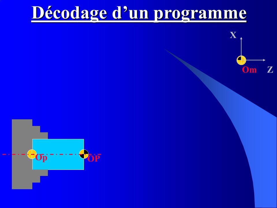 Om X Z OP Op Décodage dun programme