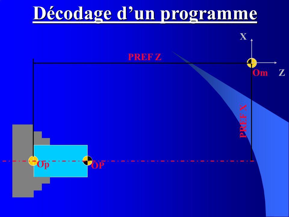 Om X Z OP Op PREF X PREF Z Décodage dun programme