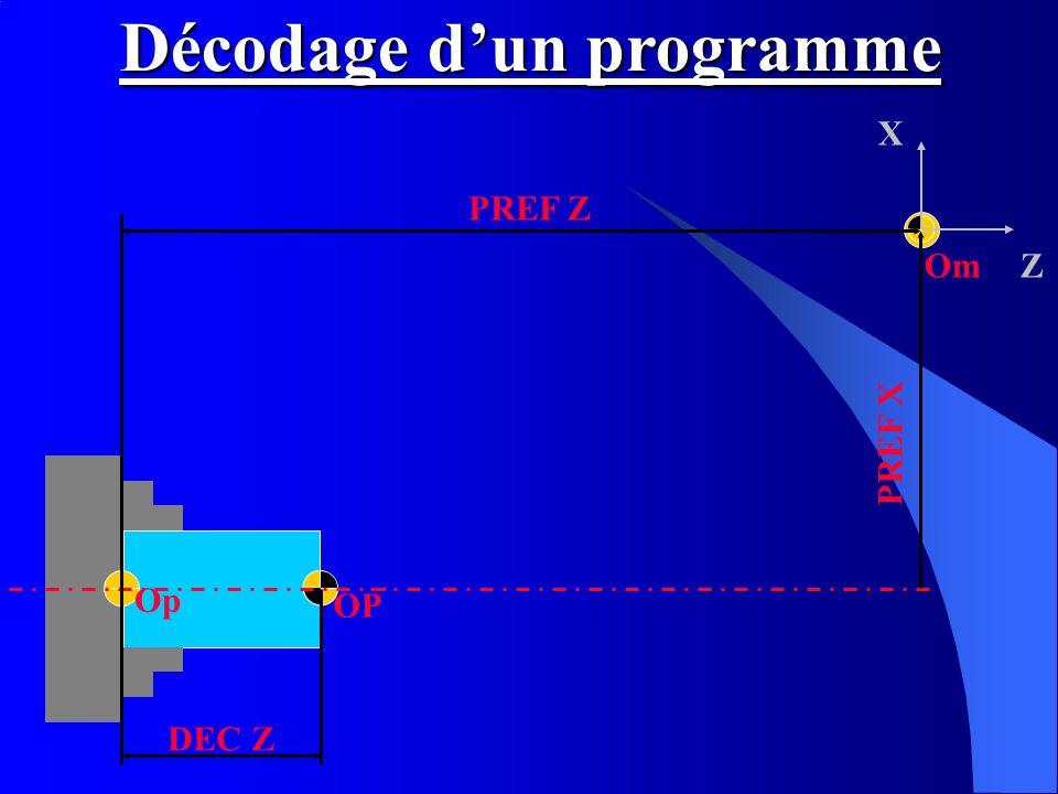 Om X Z OP Op PREF X PREF Z DEC Z Décodage dun programme