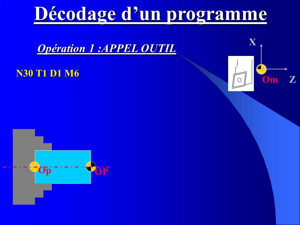 Om X Z OP Op Décodage dun programme N30 T1 D1 M6 Opération 1 :APPEL OUTIL