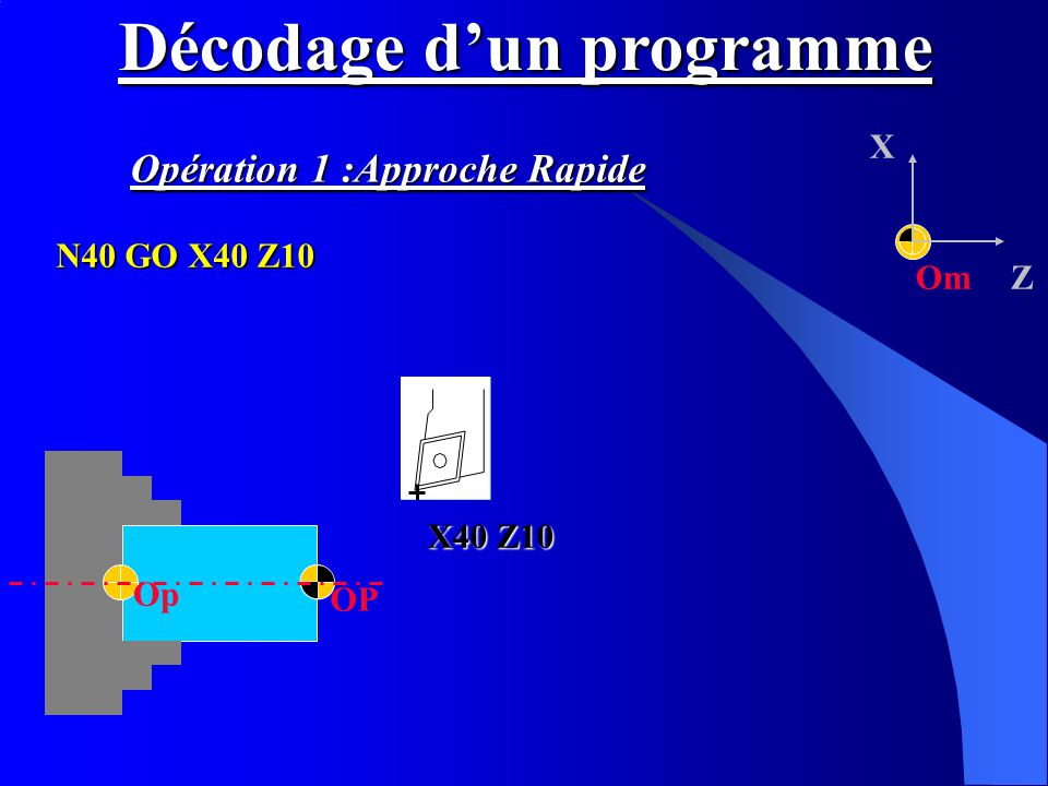 Om X Z OP Op Décodage dun programme N40 GO X40 Z10 Opération 1 :Approche Rapide X40 Z10