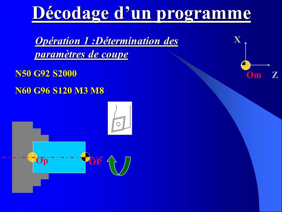 Om X Z OP Op Décodage dun programme N50 G92 S2000 N60 G96 S120 M3 M8 Opération 1 :Détermination des paramètres de coupe