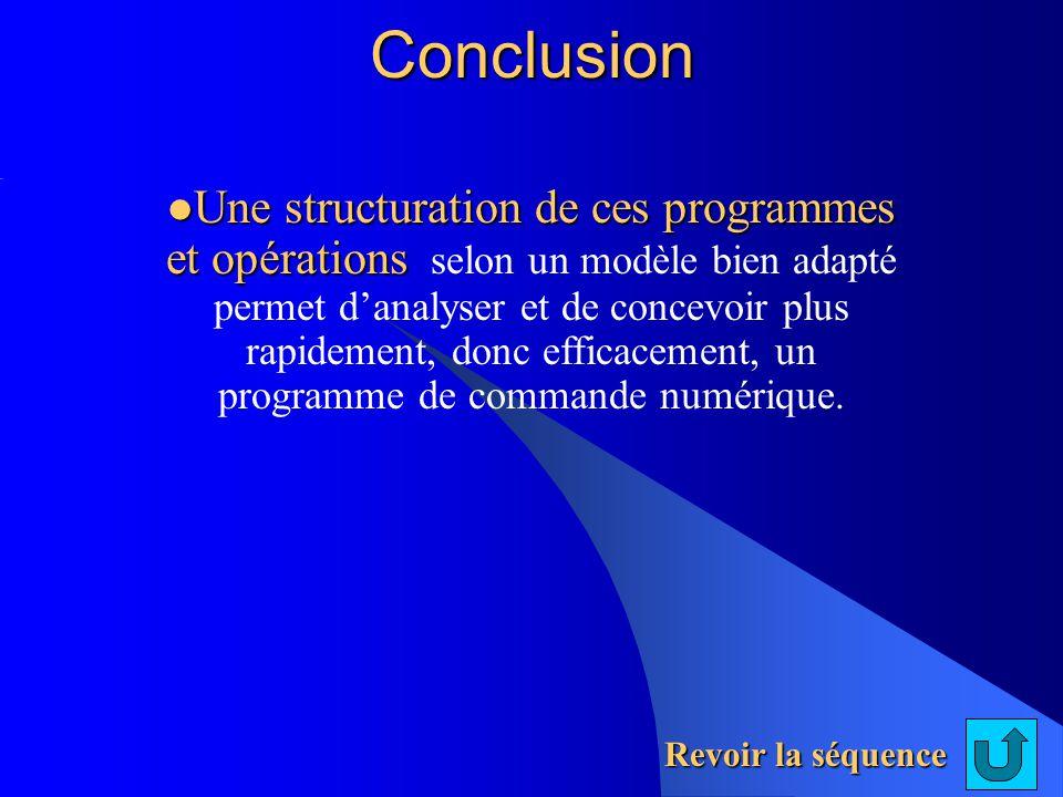 Conclusion Revoir la séquence Une structuration de ces programmes et opérations Une structuration de ces programmes et opérations selon un modèle bien