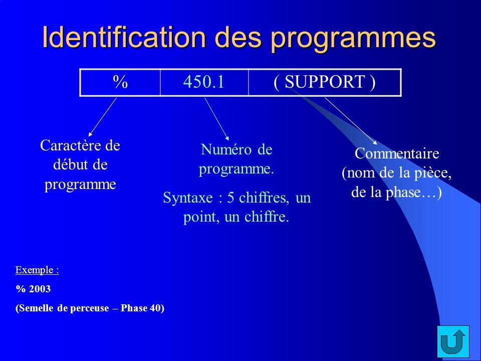 Identification des programmes %450.1( SUPPORT ) Caractère de début de programme Numéro de programme. Syntaxe : 5 chiffres, un point, un chiffre. Comme