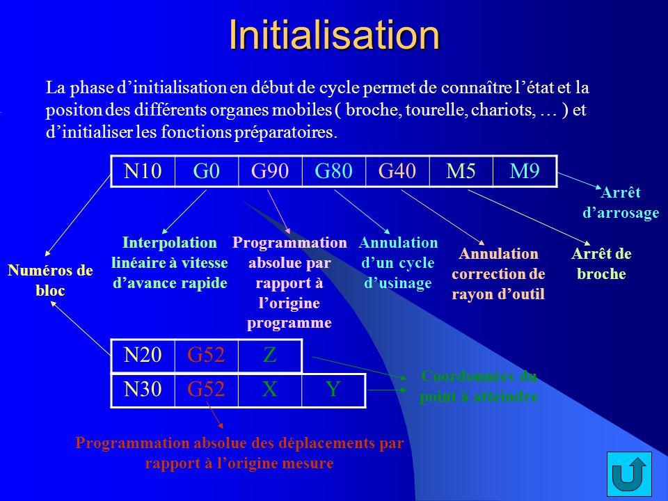 Initialisation La phase dinitialisation en début de cycle permet de connaître létat et la positon des différents organes mobiles ( broche, tourelle, c